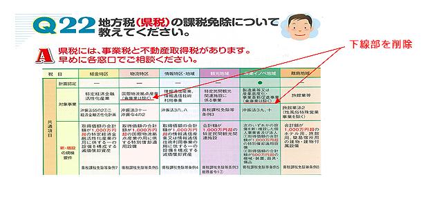 訂正:Q22「地方税(県税)の課税免除について」
